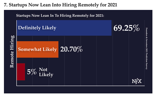 Second screenshot of NFX's 2021 predictions report, this one showing the stats about remote hiring in 2021