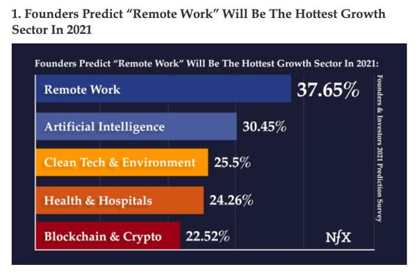 Screenshot of NFX's 2021 Predictions report