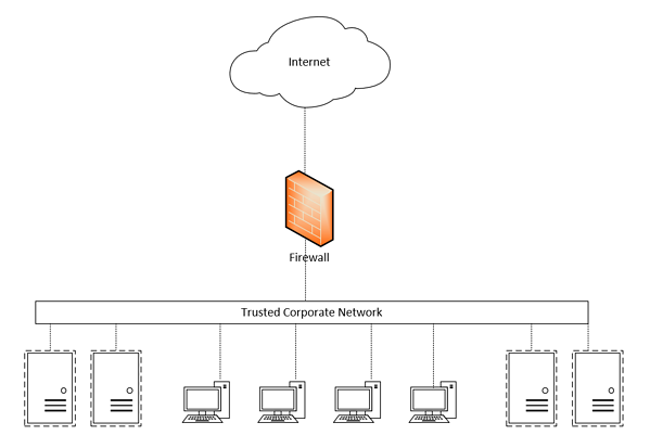 Image describing the traditional network design, showing how it's designed to trust all traffic on the internal corporate network